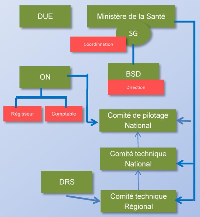 Gouvernance PASA